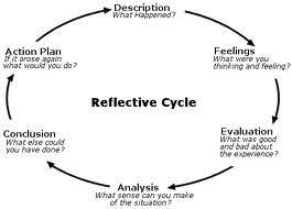 gibbs model of reflection workplace examples Gibbs' model of the reflective cycle below is a six stage approach to reflective writing using gibbs' (1988) model: stage one: description.