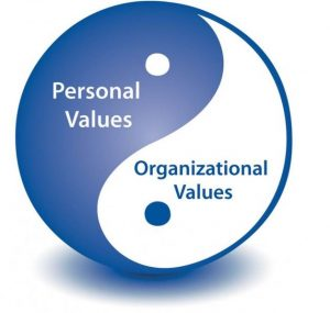 Personal Values and Organisational Values on the sides of a yin-yang symbol