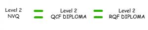 Level 2 NVQ = Level 2 QCF Diploma = Level 2 RQF Diploma