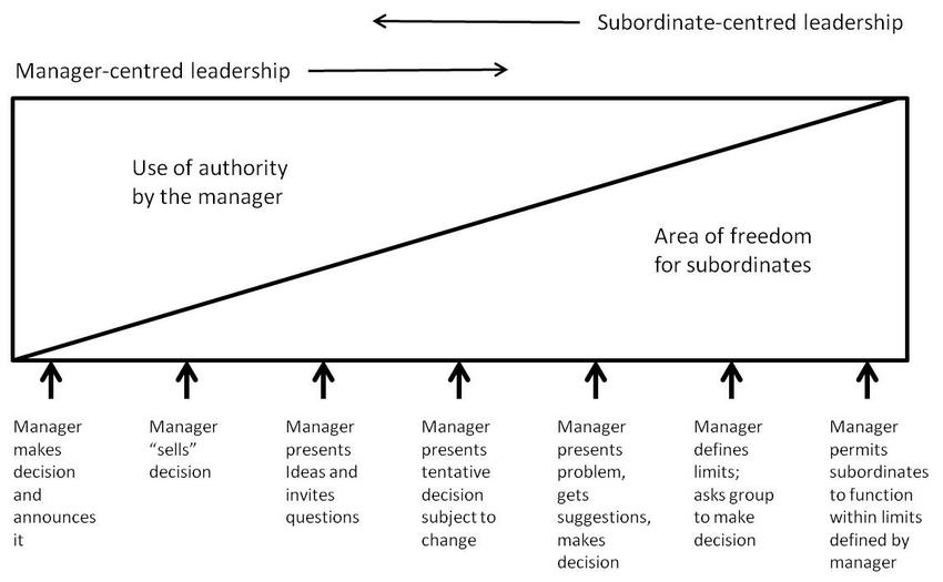 Fig. 1 – Continuum of leadership behaviour (Tannenbaum & Schmidt)