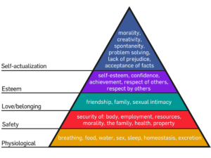 Maslow's hierarchy of needs. Pyramid ordered from bottom to top: Physiological needs, safety, love/belonging, esteem, self-actualisartion.