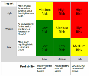 Risk assessment guide to classification - low, medium or high.