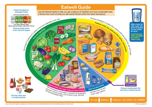 The Eatwell Guide.